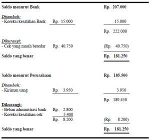 Contoh Kasus Laporan Rekonsiliasi Bank