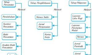 siklus akuntansi perusahaan jasa 2