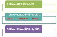 persamaan dasar akuntansi 3