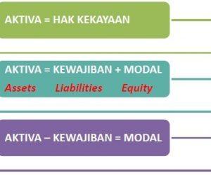 Contoh Persamaan Dasar Akuntansi Perusahaan (13 Transaksi)