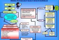 3 (Tahap Lengkap) Cara Mendirikan Koperasi Sekolah Dan Contohnya