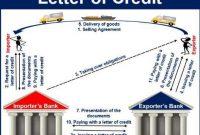 Pengertian Letter of Credit, Tujuan, Proses dan FUngsi