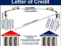 [Terbaru] Pengertian Letter of Credit (L/C) + Dokumen, Proses dan Jenisnya