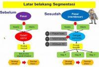 pengertian segmentasi pasar serta contoh