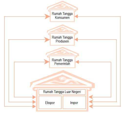 Gambar diagram siklus interaksi antar pelaku kegiatan ekonomi (circular flow diagram) 4 sektor