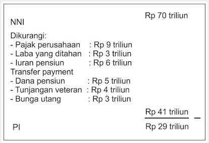 contoh perhitungan pendapatan perorangan