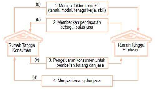 Diagram siklus interaksi antar pelaku kegiatan ekonomi 2 sektor