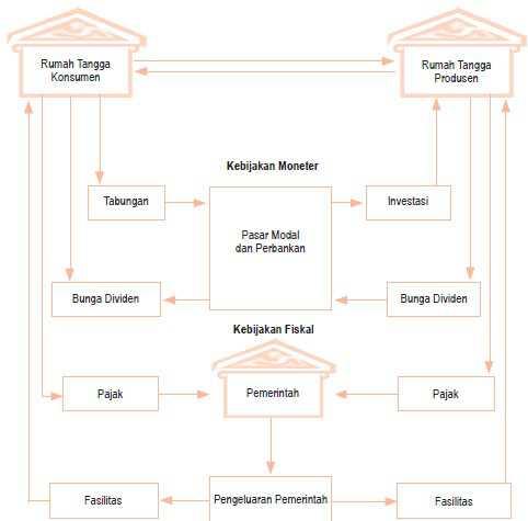 Diagram siklus interaksi antar pelaku kegiatan ekonomi (circular flow diagram) 3 sektor