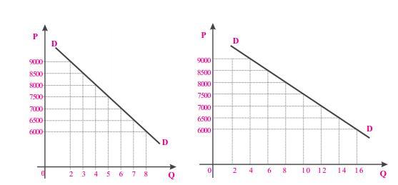 grafik fungsi permintaan
