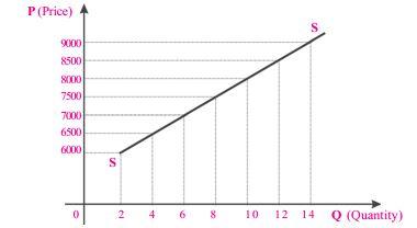 grafik kurva fungsi penawaran