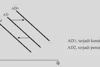 Permintaan Agregat, Faktor dan Kurva [Lengkap]