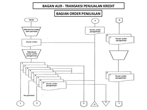bagan alir dokumen document flowchart contoh bagan alir dokumen ccuart Images