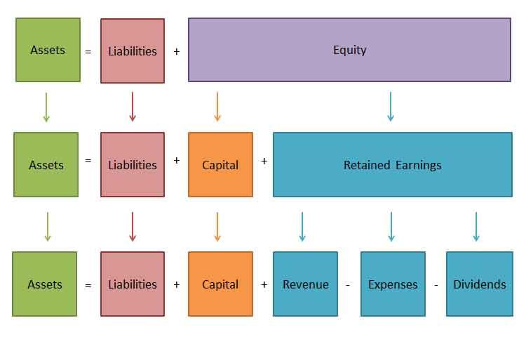 rumus persamaan akuntansi