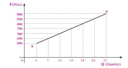 grafik-kurva-fungsi-penawaran-pasar